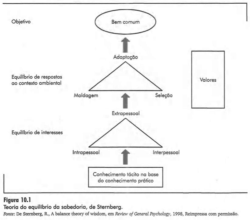 Figura 10.1